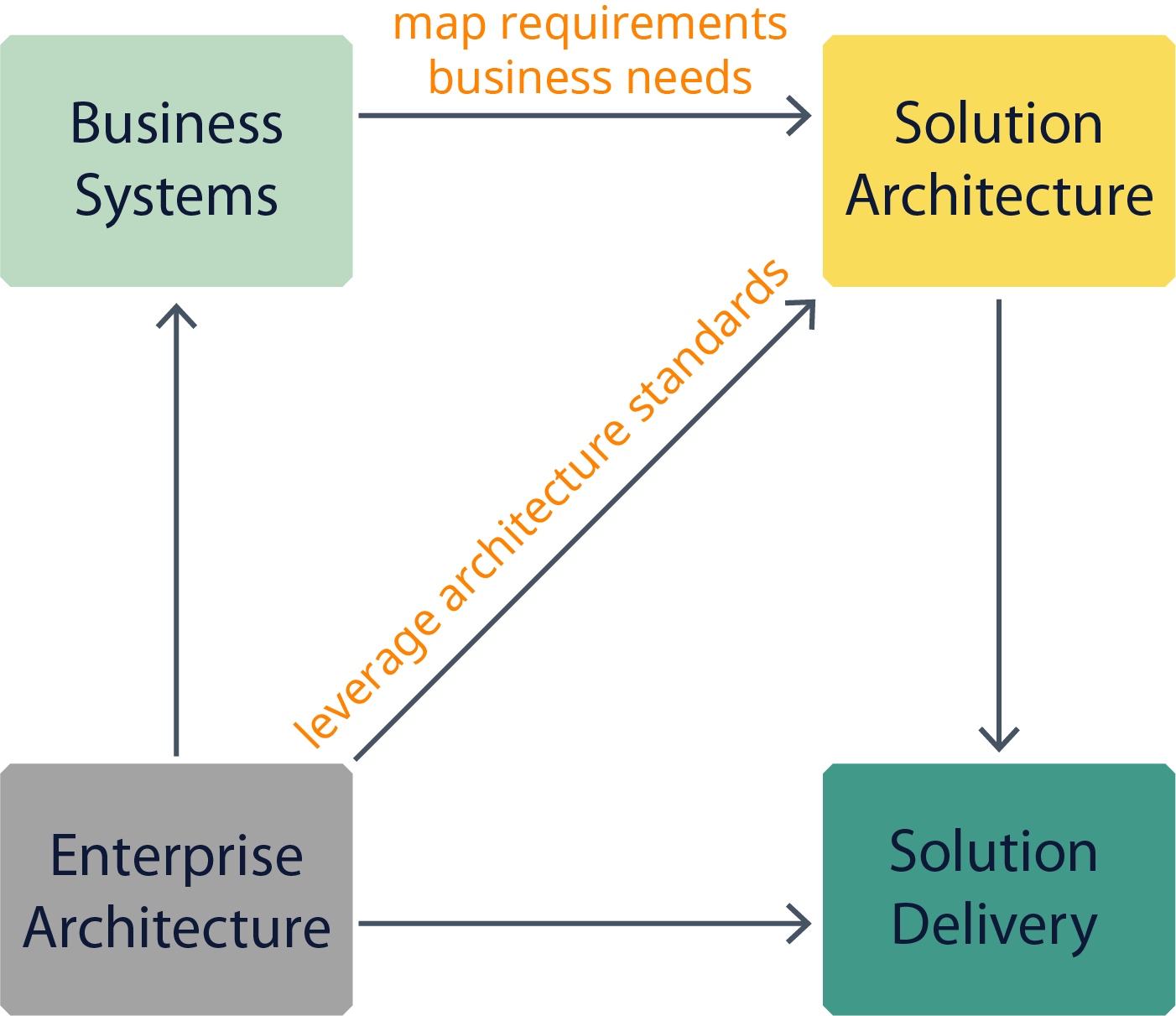 Solutions Architecture & Analysis